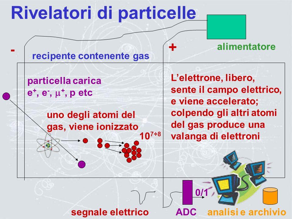 Rivelatori di particelle ADCanalisi e archivio 0/1 TDC 0/1 materiale denso, n, e+, e-, K, etc calorimetro Il numero dei secondari e la profondita dell