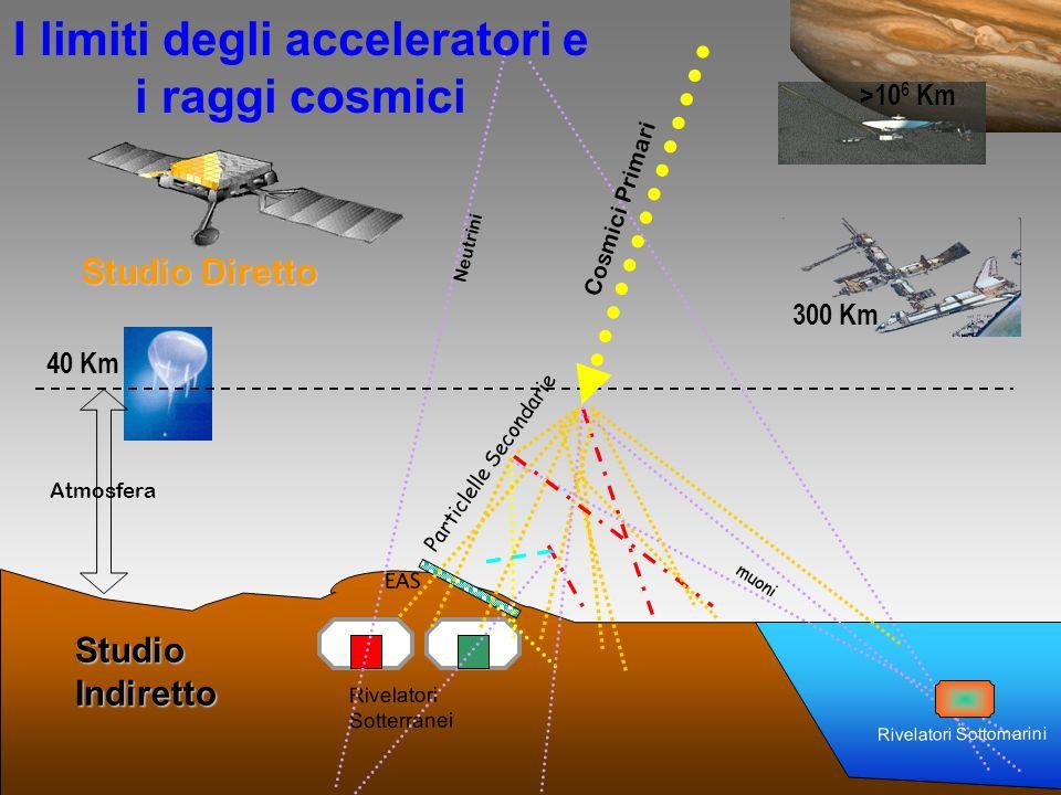 Luce di sincrotrone fotone Particella carica European Synchrotron Radiation Facility
