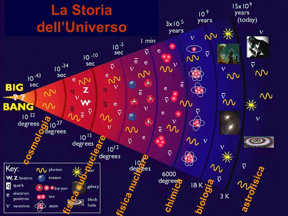 La Crisi della Fisica Classica Principi di termodinamica: conservazione dellenergia (meccanica quantistica) Equazioni di Maxwell: velocita della luce