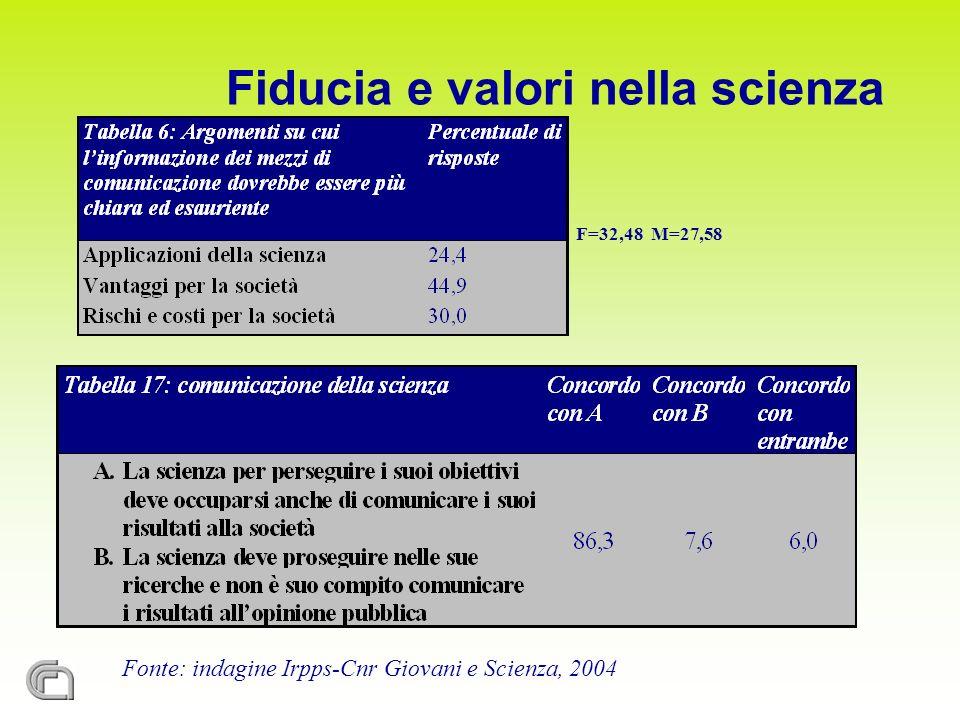 Fonte: indagine Irpps-Cnr Giovani e Scienza, 2004 F=32,48 M=27,58 Fiducia e valori nella scienza