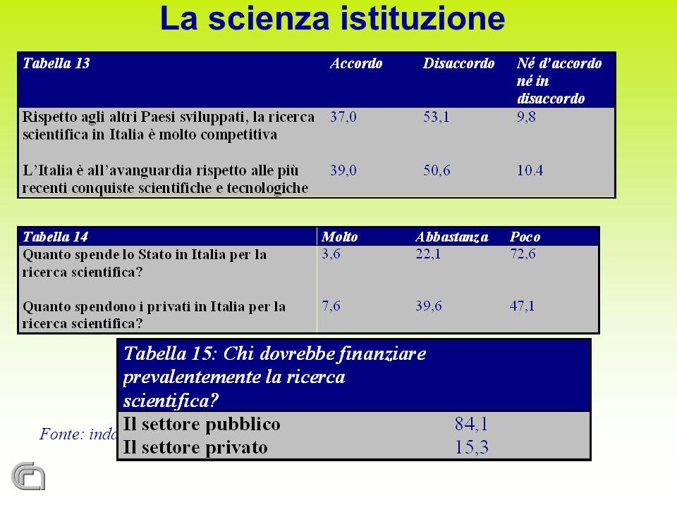 Fonte: indagine Irpps-Cnr Giovani e Scienza, 2004 La scienza istituzione