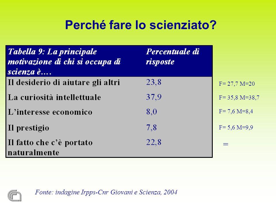 Fonte: indagine Irpps-Cnr Giovani e Scienza, 2004 F= 27,7 M=20 F= 35,8 M=38,7 F= 7,6 M=8,4 F= 5,6 M=9,9 = Perché fare lo scienziato?