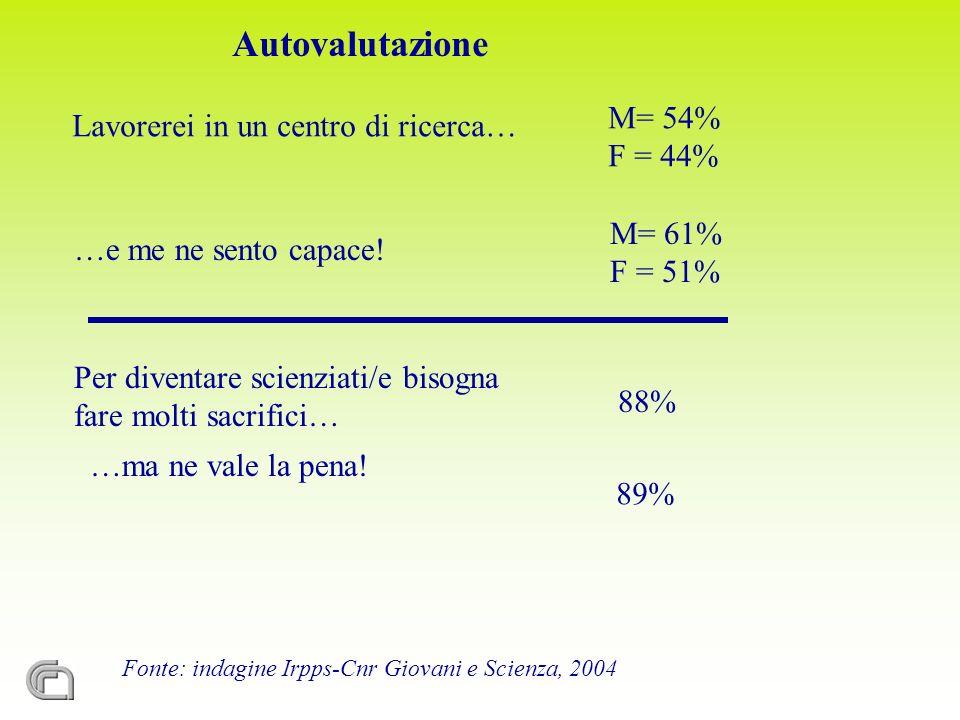 Fonte: indagine Irpps-Cnr Giovani e Scienza, 2004 Autovalutazione Lavorerei in un centro di ricerca… M= 54% F = 44% …e me ne sento capace.
