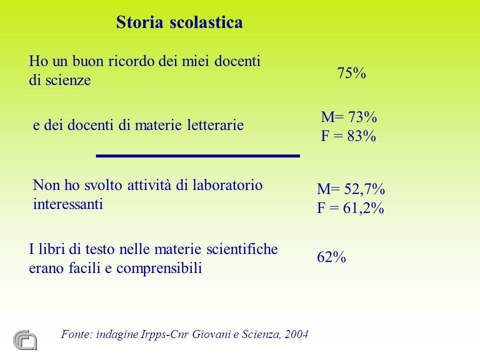 Fonte: indagine Irpps-Cnr Giovani e Scienza, 2004 Storia scolastica Non ho svolto attività di laboratorio interessanti M= 52,7% F = 61,2% Ho un buon r