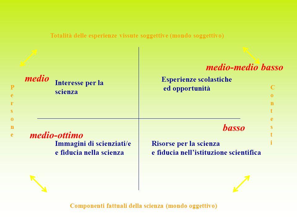 Totalità delle esperienze vissute soggettive (mondo soggettivo) Componenti fattuali della scienza (mondo oggettivo) PersonePersone ContestiContesti In
