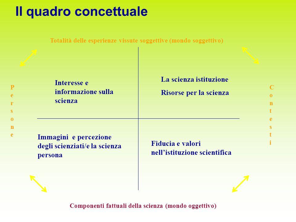 Il quadro concettuale Componenti fattuali della scienza (mondo oggettivo) PersonePersone ContestiContesti Interesse e informazione sulla scienza La sc