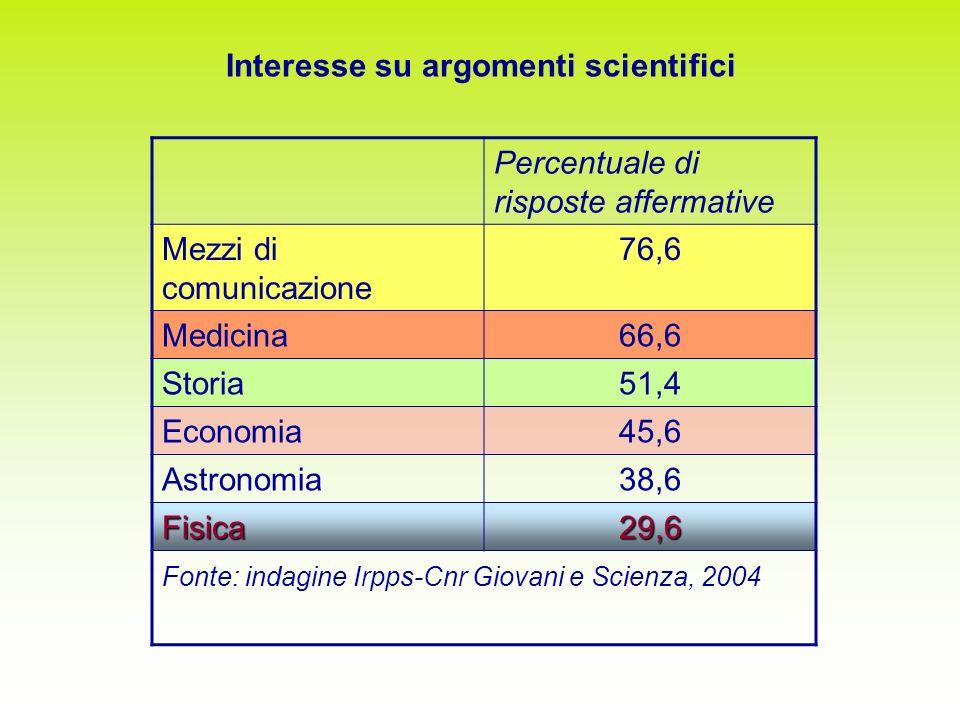Interesse su argomenti scientifici Percentuale di risposte affermative Mezzi di comunicazione 76,6 Medicina66,6 Storia51,4 Economia45,6 Astronomia38,6 Fisica29,6 Fonte: indagine Irpps-Cnr Giovani e Scienza, 2004