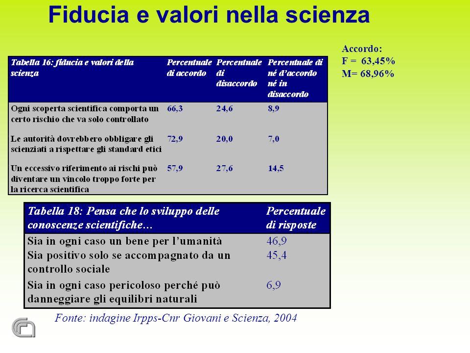 Fonte: indagine Irpps-Cnr Giovani e Scienza, 2004 Accordo: F = 63,45% M= 68,96% Fiducia e valori nella scienza