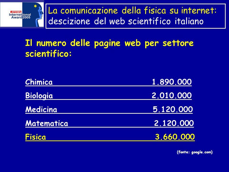 La comunicazione della fisica su internet: descizione del web scientifico italiano Il numero delle pagine web per settore scientifico: Chimica 1.890.000 Biologia 2.010.000 Medicina 5.120.000 Matematica 2.120.000 Fisica 3.660.000 (fonte: google.com)