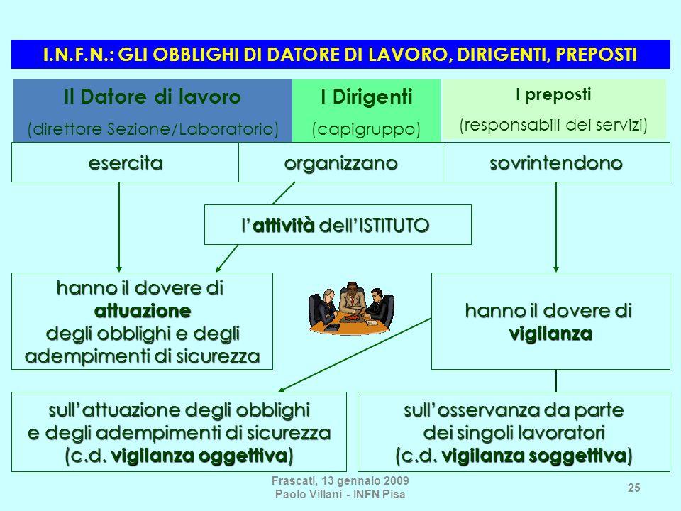 Frascati, 13 gennaio 2009 Paolo Villani - INFN Pisa 25 l attività dellISTITUTO hanno il dovere di attuazione degli obblighi e degli adempimenti di sic