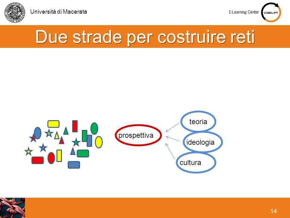 Università di Macerata 14 Due strade per costruire reti teoria ideologia cultura prospettiva