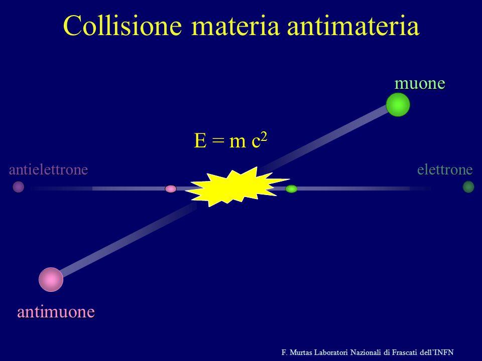 F. Murtas Laboratori Nazionali di Frascati dellINFN Collisione materia antimateriamuoneantimuone E = m c 2 antielettroneelettrone