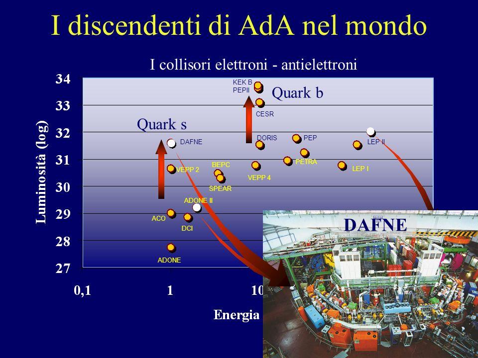 F. Murtas Laboratori Nazionali di Frascati dellINFN I discendenti di AdA nel mondo Quark s Quark b I collisori elettroni - antielettroni ADONE LEP al