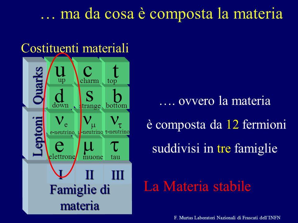 F. Murtas Laboratori Nazionali di Frascati dellINFN Famiglie di materia Famiglie di materia tau -neutrino b bottom t top III muone -neutrino s strange