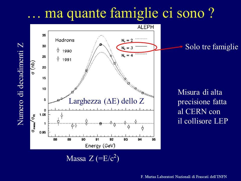 F. Murtas Laboratori Nazionali di Frascati dellINFN … ma quante famiglie ci sono ? Massa Z (=E/c 2 ) Numero di decadimenti Z Larghezza ( E) dello Z So