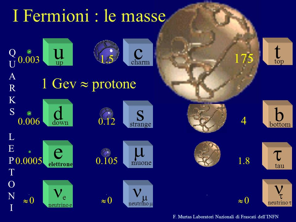 F. Murtas Laboratori Nazionali di Frascati dellINFN neutrino muone c charm strange s.. t top tau neutrino b bottom e elettrone e neutrino e d down u u