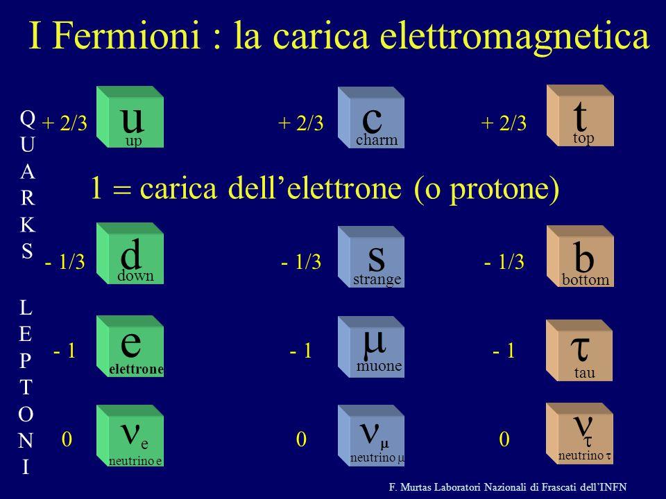 F. Murtas Laboratori Nazionali di Frascati dellINFN neutrino muone c charm strange s t top tau neutrino b bottom e elettrone e neutrino e d down u up