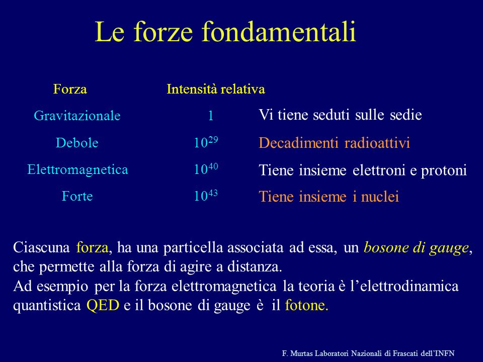 F. Murtas Laboratori Nazionali di Frascati dellINFN Le forze fondamentali ForzaIntensità relativa Gravitazionale1 Debole10 29 Elettromagnetica10 40 Fo