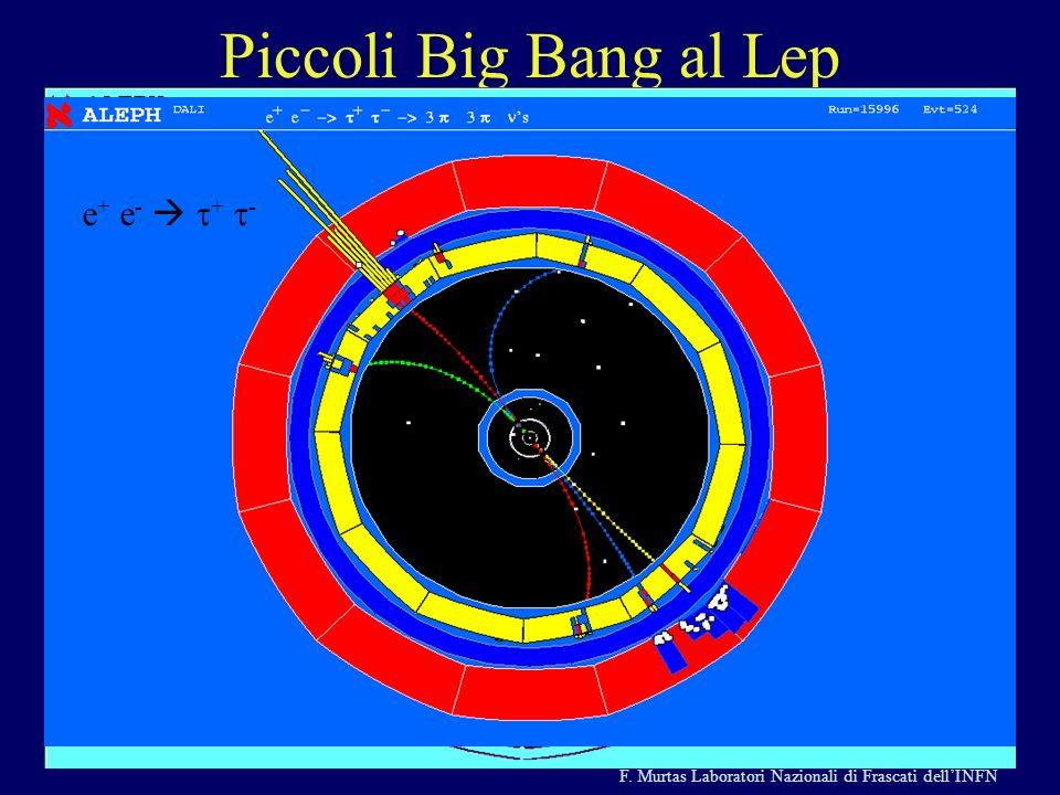 F. Murtas Laboratori Nazionali di Frascati dellINFN Esperimento ALEPH 1988-2001 Piccoli Big Bang al Lep e + e - e + e - + -