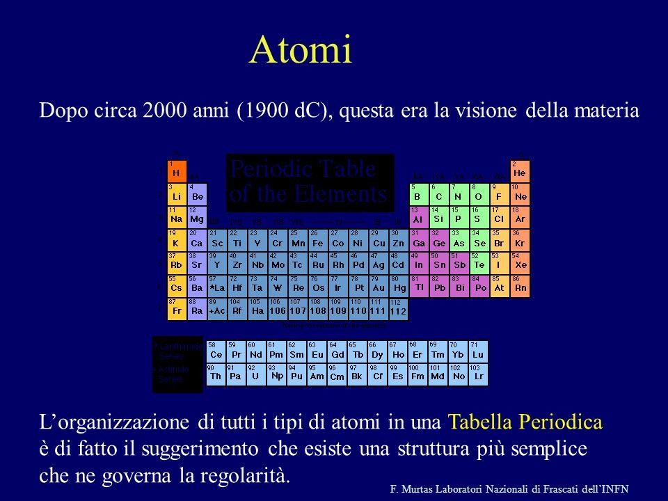 F. Murtas Laboratori Nazionali di Frascati dellINFN Atomi Dopo circa 2000 anni (1900 dC), questa era la visione della materia Lorganizzazione di tutti