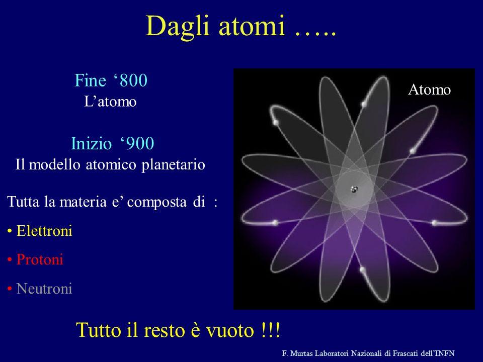 F. Murtas Laboratori Nazionali di Frascati dellINFN Fine 800 Latomo Dagli atomi ….. Inizio 900 Il modello atomico planetario Atomo Tutta la materia e