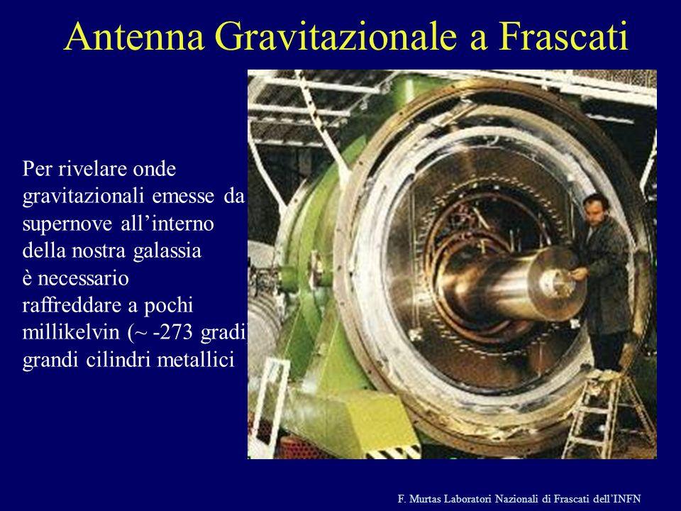 F. Murtas Laboratori Nazionali di Frascati dellINFN Antenna Gravitazionale a Frascati Per rivelare onde gravitazionali emesse da supernove allinterno