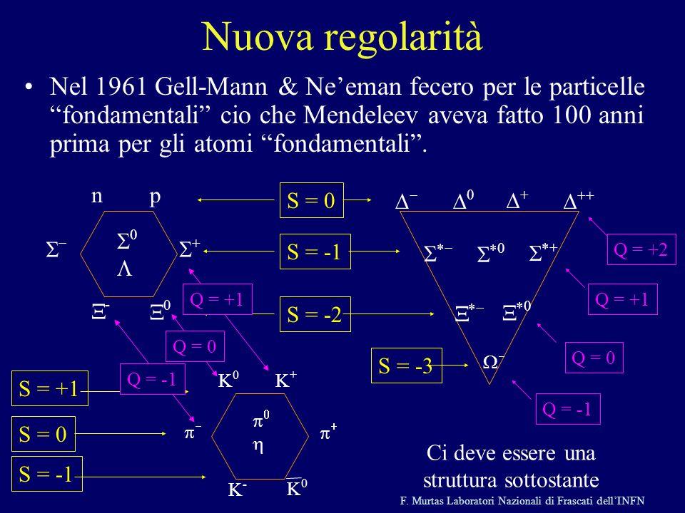 F. Murtas Laboratori Nazionali di Frascati dellINFN Nuova regolarità Nel 1961 Gell-Mann & Neeman fecero per le particelle fondamentali cio che Mendele