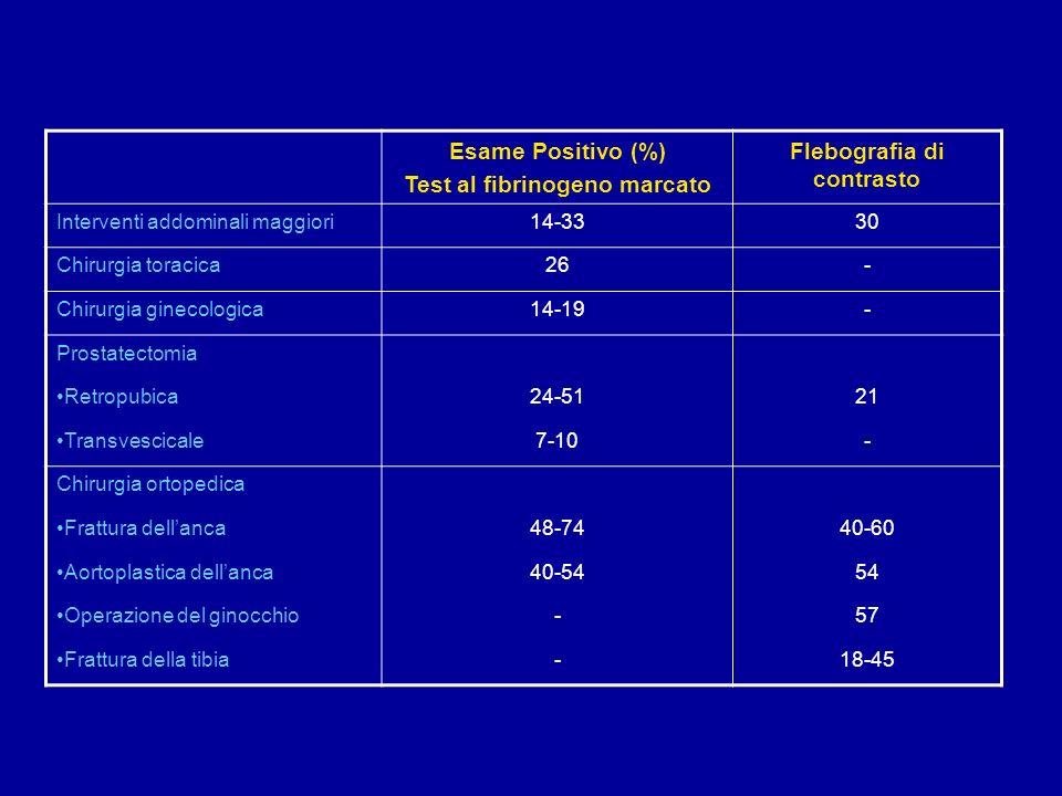 Esame Positivo (%) Test al fibrinogeno marcato Flebografia di contrasto Interventi addominali maggiori14-3330 Chirurgia toracica26- Chirurgia ginecologica14-19- Prostatectomia Retropubica24-5121 Transvescicale7-10- Chirurgia ortopedica Frattura dellanca48-7440-60 Aortoplastica dellanca40-5454 Operazione del ginocchio-57 Frattura della tibia-18-45