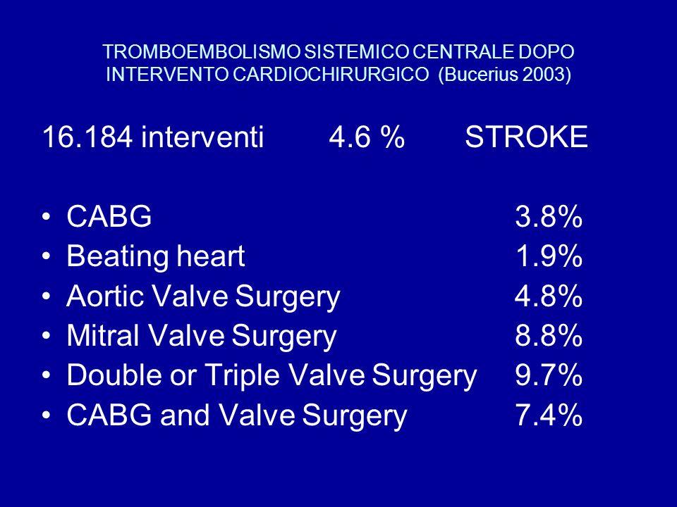 TROMBOEMBOLISMO SISTEMICO CENTRALE DOPO INTERVENTO CARDIOCHIRURGICO (Bucerius 2003) 16.184 interventi 4.6 % STROKE CABG 3.8% Beating heart 1.9% Aortic Valve Surgery 4.8% Mitral Valve Surgery 8.8% Double or Triple Valve Surgery 9.7% CABG and Valve Surgery 7.4%