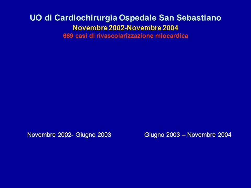 UO di Cardiochirurgia Ospedale San Sebastiano Novembre 2002-Novembre 2004 669 casi di rivascolarizzazione miocardica Novembre 2002- Giugno 2003Giugno