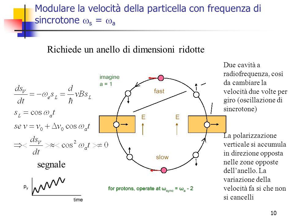 10 Modulare la velocità della particella con frequenza di sincrotone s = a Due cavità a radiofrequenza, così da cambiare la velocità due volte per gir