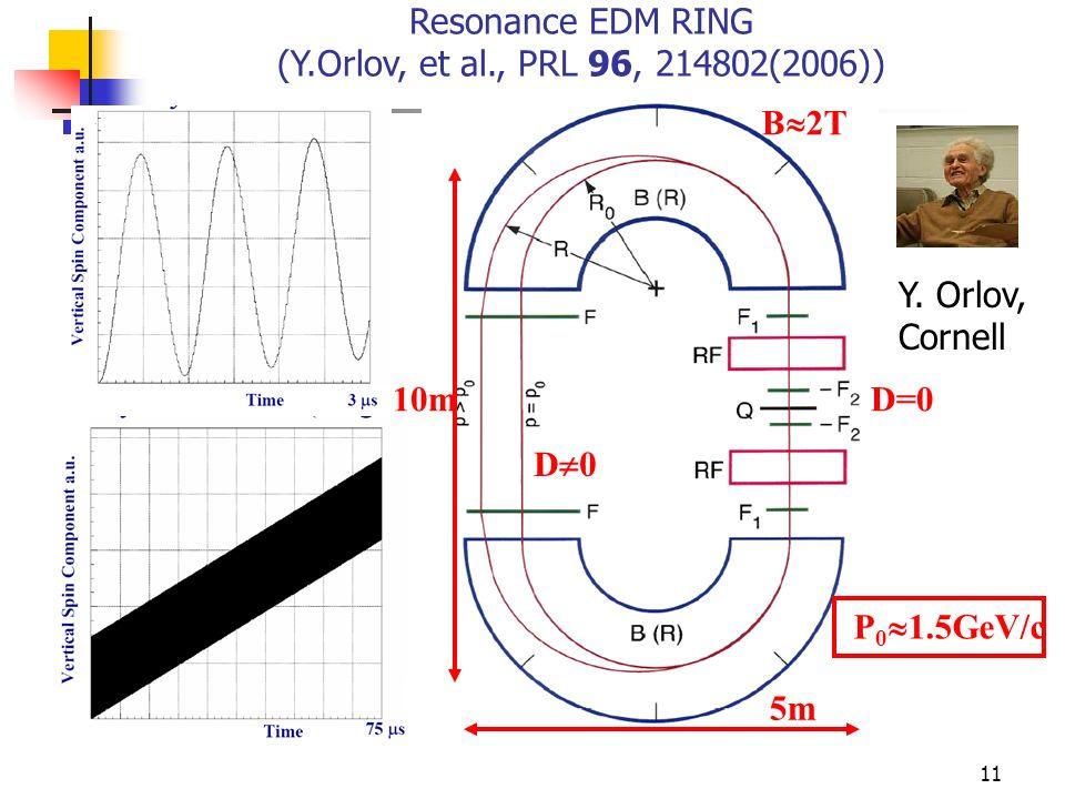 11 Y. Orlov, Cornell D=0 D 0 10m 5m B 2T P 0 1.5GeV/c Resonance EDM RING (Y.Orlov, et al., PRL 96, 214802(2006))