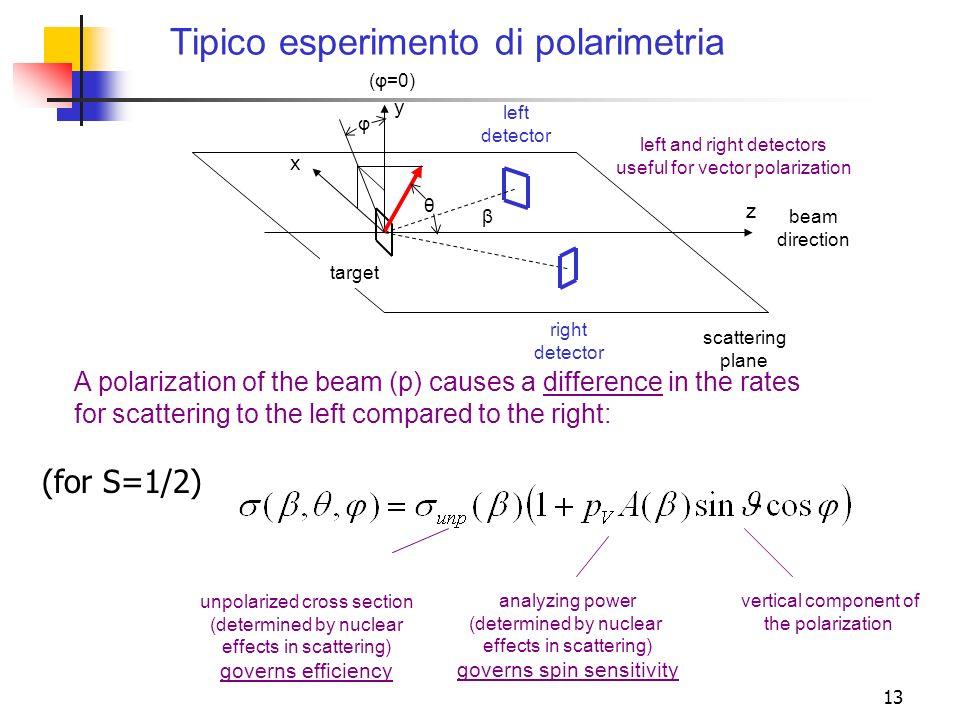 13 Tipico esperimento di polarimetria beam direction scattering plane y x z left detector β right detector target (φ=0) A polarization of the beam (p)