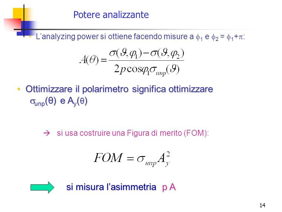 14 Ottimizzare il polarimetro significa ottimizzare Ottimizzare il polarimetro significa ottimizzare unp (θ) e A y ( θ ) unp (θ) e A y ( θ ) si usa co