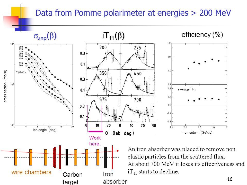 16 Data from Pomme polarimeter at energies > 200 MeV Work here. efficiency (%) average iT 11 momentum (GeV/c) iT 11 ( ) unp ( ) unp ( ) An iron absorb