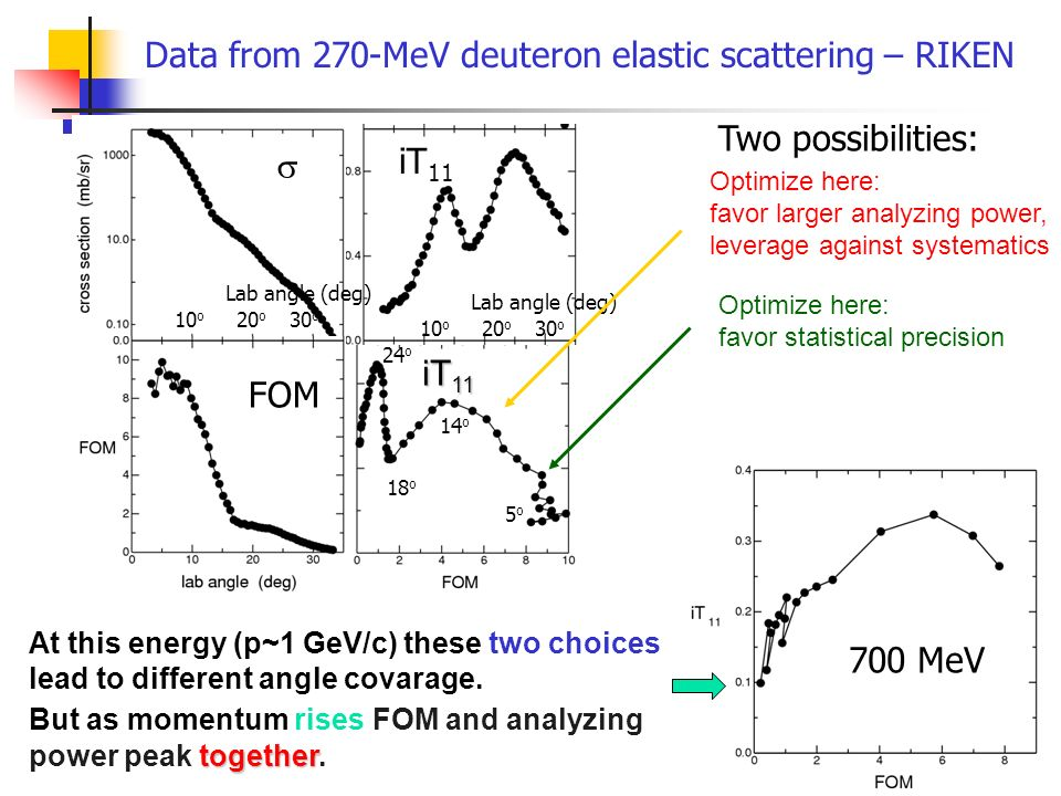 17 Data from 270-MeV deuteron elastic scattering – RIKEN Optimize here: favor larger analyzing power, leverage against systematics Optimize here: favo