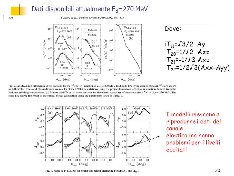 20 Dati disponibili attualmente E d =270 MeV Dove: iT 11 =3/2 Ay T 20 =1/2 Azz T 21 =-1/3 Axz T 22 =1/23(Axx-Ayy) I modelli riescono a riprodurre i da