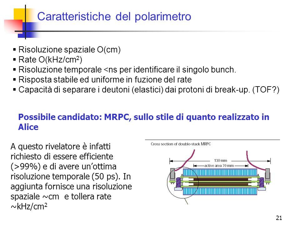 21 Caratteristiche del polarimetro Risoluzione spaziale O(cm) Rate O(kHz/cm 2 ) Risoluzione temporale <ns per identificare il singolo bunch. Risposta