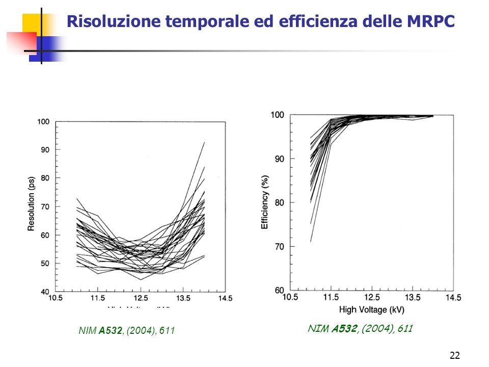 22 Risoluzione temporale ed efficienza delle MRPC NIM A532, (2004), 611