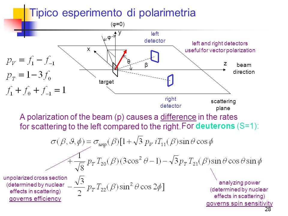 28 Tipico esperimento di polarimetria beam direction scattering plane y x z left detector β right detector target (φ=0) A polarization of the beam (p)