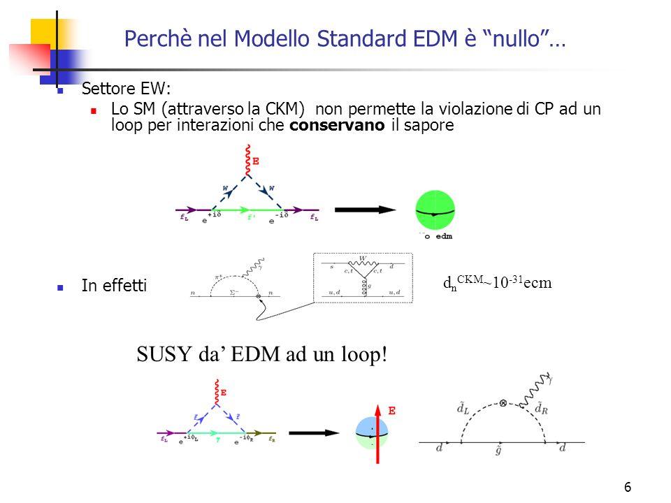 6 Perchè nel Modello Standard EDM è nullo… Settore EW: Lo SM (attraverso la CKM) non permette la violazione di CP ad un loop per interazioni che conse