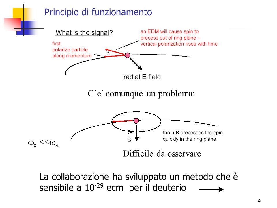 10 Modulare la velocità della particella con frequenza di sincrotone s = a Due cavità a radiofrequenza, così da cambiare la velocità due volte per giro (oscillazione di sincrotone) La polarizzazione verticale si accumula in direzione opposta nelle zone opposte dellanello.