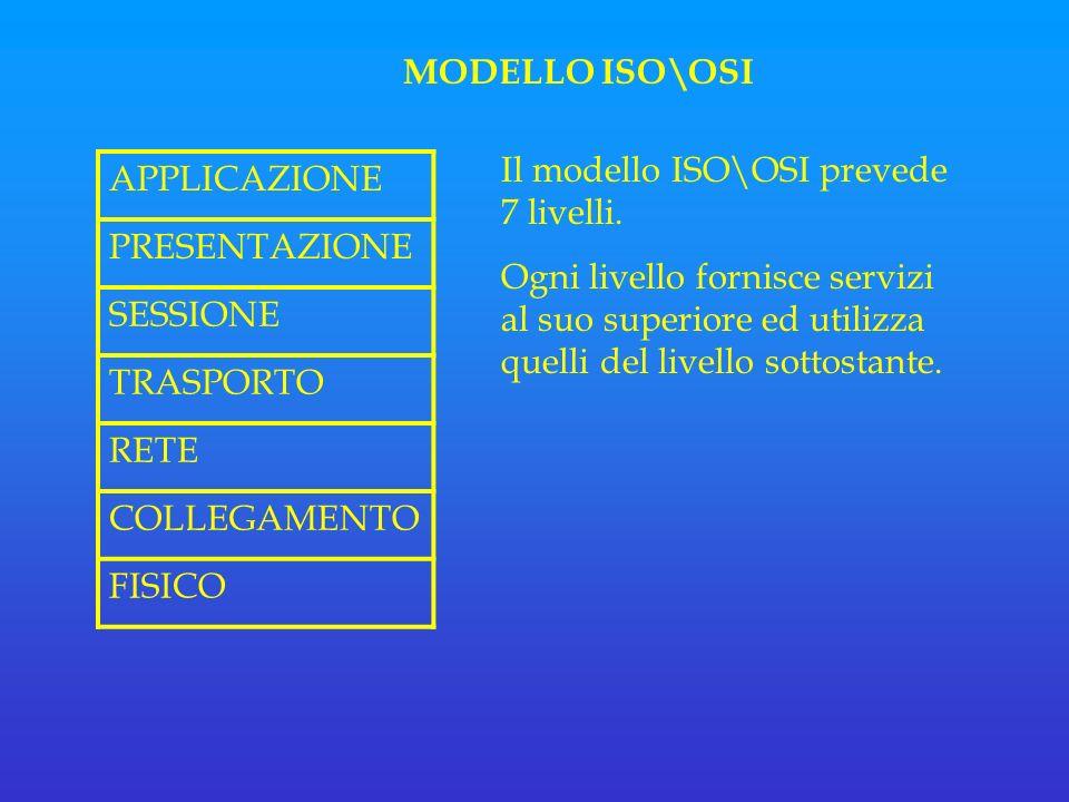 MODELLO ISO\OSI APPLICAZIONE PRESENTAZIONE SESSIONE TRASPORTO RETE COLLEGAMENTO FISICO Il modello ISO\OSI prevede 7 livelli.
