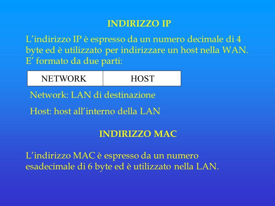 INDIRIZZO IP Lindirizzo IP è espresso da un numero decimale di 4 byte ed è utilizzato per indirizzare un host nella WAN.