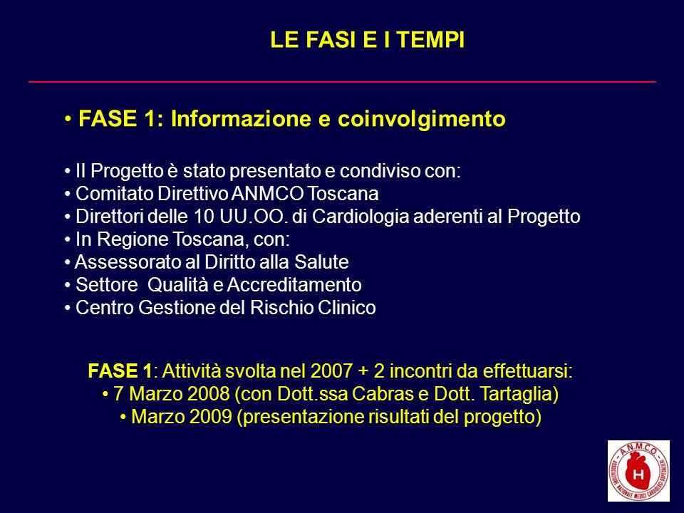 LE FASI E I TEMPI FASE 1: Informazione e coinvolgimento Il Progetto è stato presentato e condiviso con: Comitato Direttivo ANMCO Toscana Direttori del