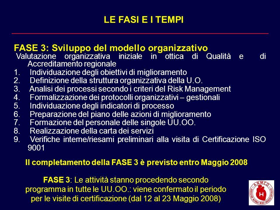 LE FASI E I TEMPI FASE 3: Sviluppo del modello organizzativo Valutazione organizzativa iniziale in ottica di Qualità e di Accreditamento regionale 1.