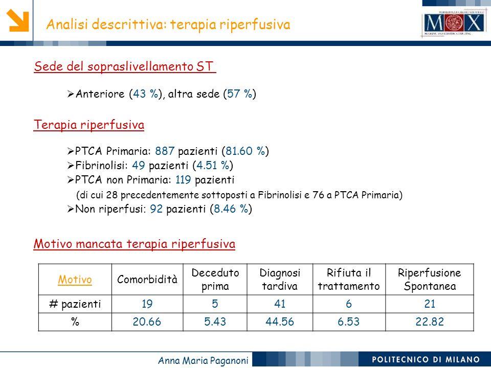 Anna Maria Paganoni MotivoComorbidità Deceduto prima Diagnosi tardiva Rifiuta il trattamento Riperfusione Spontanea # pazienti19541621 %20.665.4344.566.5322.82 Analisi descrittiva: terapia riperfusiva Sede del sopraslivellamento ST Terapia riperfusiva PTCA Primaria: 887 pazienti (81.60 %) Fibrinolisi: 49 pazienti (4.51 %) PTCA non Primaria: 119 pazienti (di cui 28 precedentemente sottoposti a Fibrinolisi e 76 a PTCA Primaria) Non riperfusi : 92 pazienti (8.46 %) Motivo mancata terapia riperfusiva Anteriore (43 %), altra sede (57 %)
