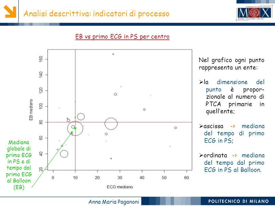 Anna Maria Paganoni Analisi descrittiva: indicatori di processo Nel grafico ogni punto rappresenta un ente: la dimensione del punto è propor- zionale al numero di PTCA primarie in quellente; ascissa -> mediana del tempo di primo ECG in PS; ordinata -> mediana del tempo dal primo ECG in PS al Balloon.