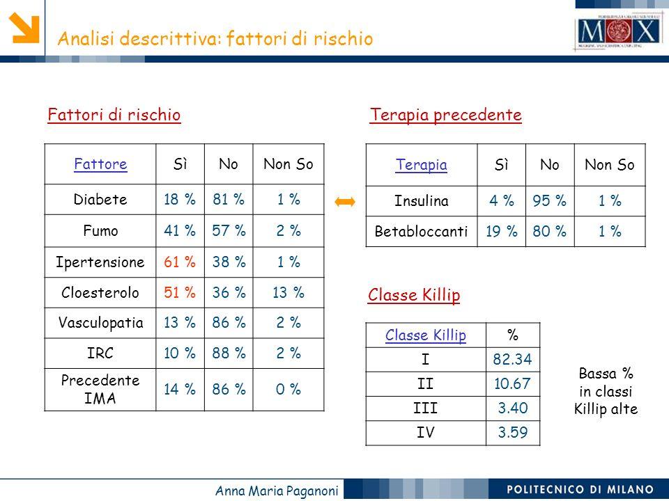 Anna Maria Paganoni Analisi descrittiva: fattori di rischio Classe Killip% I82.34 II10.67 III3.40 IV3.59 FattoreSìNoNon So Diabete18 %81 %1 % Fumo41 %57 %2 % Ipertensione61 %38 %1 % Cloesterolo51 %36 %13 % Vasculopatia13 %86 %2 % IRC10 %88 %2 % Precedente IMA 14 %86 %0 % Fattori di rischio Classe Killip TerapiaSìNoNon So Insulina4 %95 %1 % Betabloccanti19 %80 %1 % Terapia precedente Bassa % in classi Killip alte