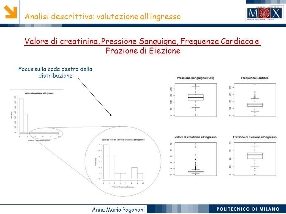 Anna Maria Paganoni Analisi descrittiva: valutazione allingresso Valore di creatinina, Pressione Sanguigna, Frequenza Cardiaca e Frazione di Eiezione Focus sulla coda destra della distribuzione